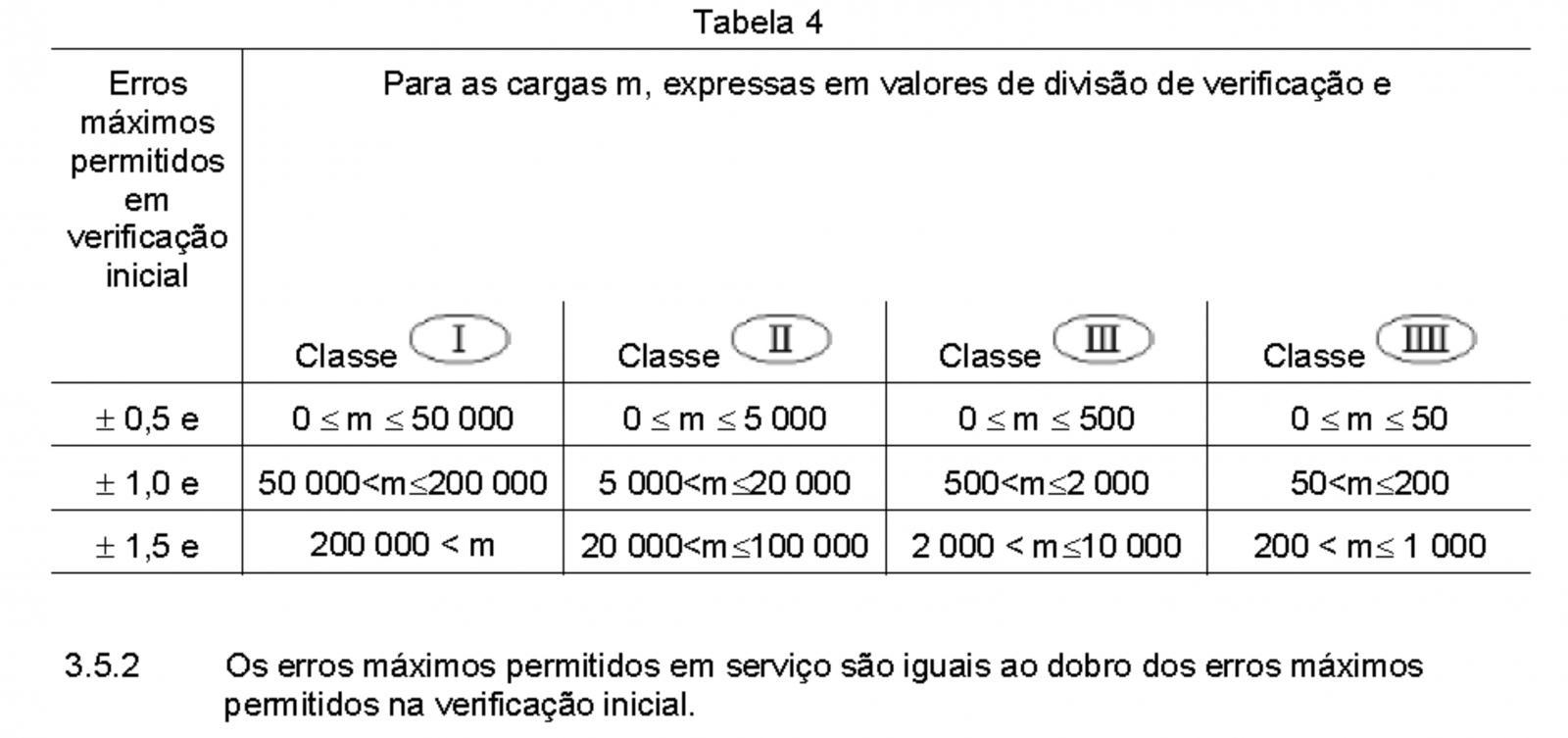 Como calcular o erro máximo permitido de uma balança - Portaria do INMETRO n° 236/94